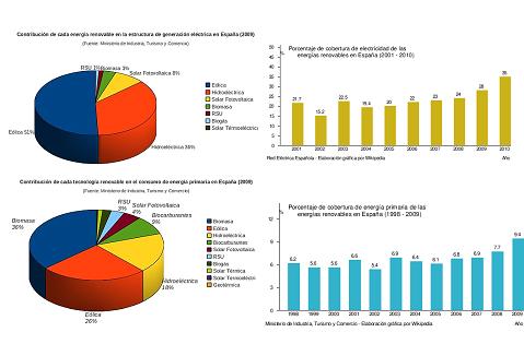 Datos y Graficas España 2009-2010