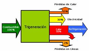 Diagrama de Energias Trigeneracion