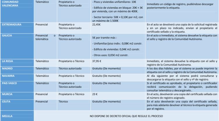 Certificados Energéticos por Comunidades_Articulo Energia12