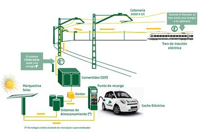 Conexión de Vehículo Eléctrico a la catenaria del Ferrocarril