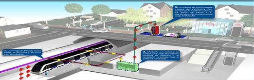 Conexión de Vehículo Eléctrico a la catenaria del Metro