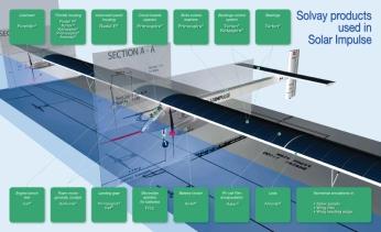 Prototipo Solar Impulse