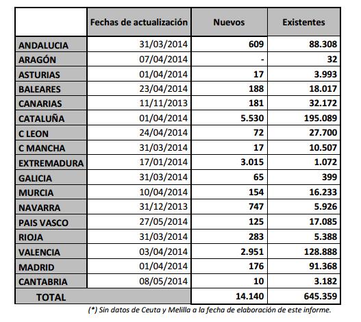 Tabla 01. Total de Certificación por Comunidades en España