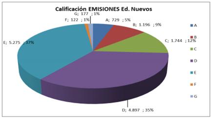 Grafico 01. Calificación Emisiones en Edificios de Nueva Construcción
