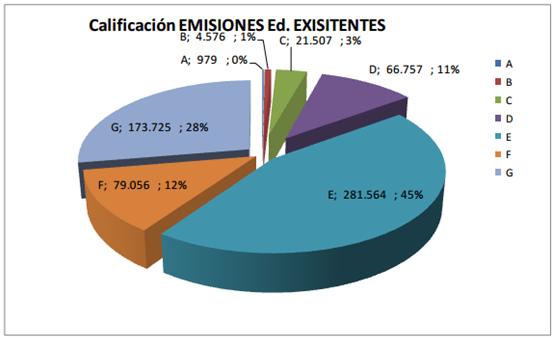 Grafico 02. Calificación Emisiones en Edificios Existentes