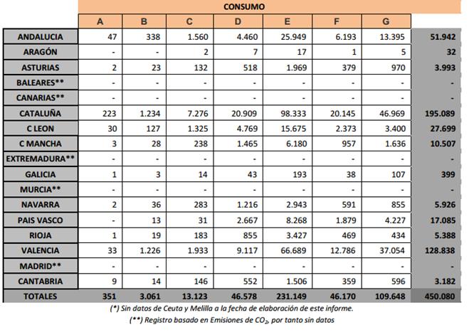 Tabla 04. Según Registro basado en Emisiones de CO2 por Comunidades
