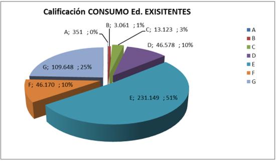 Grafico 03. Calificación Emisiones CO2 en Edificios Existentes
