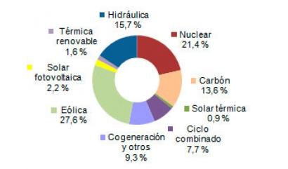 Generación de Energía en España - REE